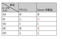 アルファベットの「C」の意味で、Cのフォニックスと、ローマ字入力に使うCについてお聞きしたいです。 Cのフォニックス全体を調べてみたら、「ク(k)=か行」「ス(s)=さ行」とは限らず、「チ(tʃ)=ちゃ行」の3種類ありました。Cは本来は「か行」が基本ですが、完全な「か行」ではありません。  ●Cの後ろに何も無く、C単体で発音するフォニックスや、Cの後ろにA・U・Oが来た場合は「ク(k)=か行...