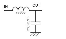 L型のLCフィルタ(画像)のカットオフ周波数の求め方を教えて下さい。 ゲインがG=1/ |1-LCω^2| となり、G=1/√2 の時のfをカットオフ周波数となるため、 f=1/2π √((√...