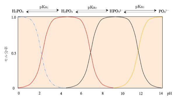 リン酸、酢酸でそれぞれ、pHにおけるモル分率曲線をエクセルで作成したいのですが何をどうして良いのかが全くわかりません。助けて欲しいです。 縦軸を存在率、横軸をpHに設定して、添付した画像のようなグラフを作りたいです。