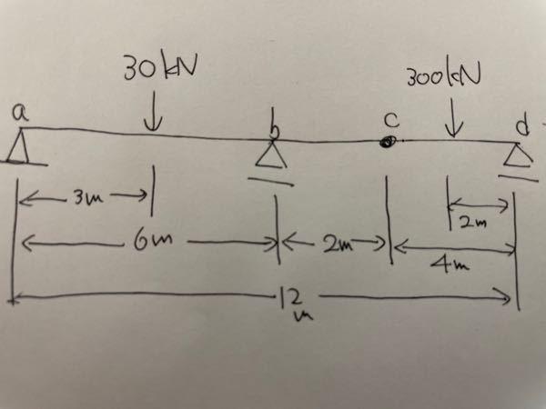 【至急!!】土木工学について!この梁の反力、せん断力図、モーメント図を教えてください!!