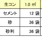 この生コンの量にたいしてのセメント・砂・砂利の袋数の出し方の計算式を教えてください。
