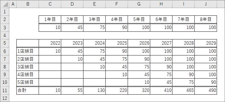 Excelで五月雨式なデータをうまく扱う方法について教えて下さい。 画像のように、1年目10、2年目45、3年目75、……のような売上が期待できる事業があるとします。 毎年1店舗ずつ作っていく...