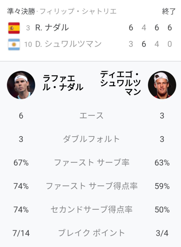 ナダル vs シュワルツマン 試合の感想を教えてください 全仏オープン
