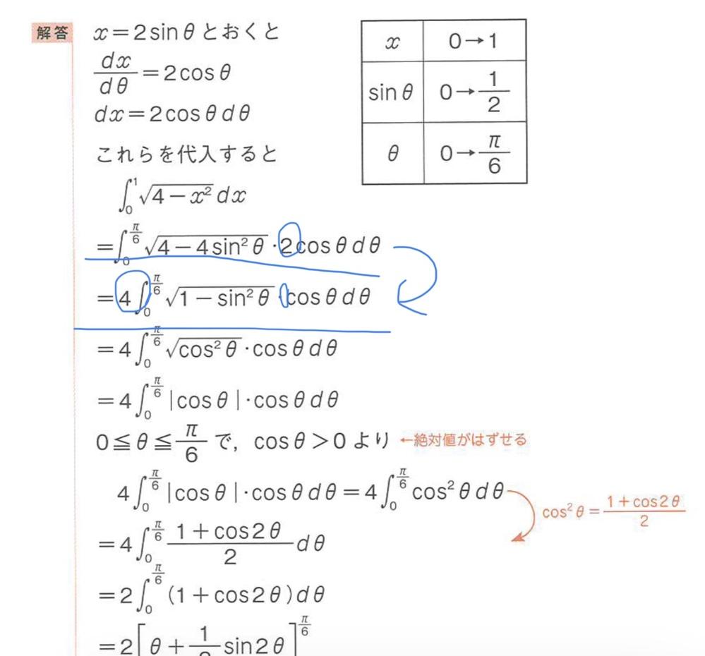 数学Ⅲ、積分に関する質問です。 これは4で括っていますが2cosθdθは4で割ると1/2ではないのですか。この過程の説明をお願いします。