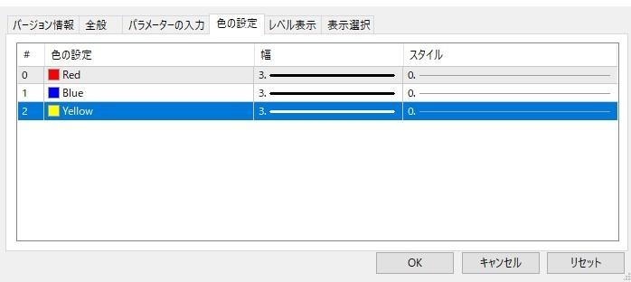 MQL4についてお聞きしたいです。 ex4形式のカスタムインジケーター(以下、元インジケーターと表記します)を持っているのですが、そのインジケーターにアラート機能を付けたいです。 mq4形式のファイルはないので、新しくアラート用のインジケーターを作り、元インジケーターの値を取得してアラートを出そうと思ったのですが、うまくいきません。 icustomで元インジケーターの値を取得しようとしたのですが、データウィンドウに値が一切表示されておらず、オブジェクトも生成されていません。 元インジケーターは色設定ができるので、バッファは存在するけれども、データウィンドウやチャートに表示されないようにされているのではないかと思います。 (SetIndexLabel関数でNULLを設定しているのではないかと思っています。) (色の設定ができるインジはバッファ型と聞きました。) このような状況だと、icustom関数は使えないのでしょうか? 素人なので間違っている部分や勘違いしている部分もあるかもしれませんが、その場合は指摘していただけると嬉しいです。 よろしくお願いいたします。