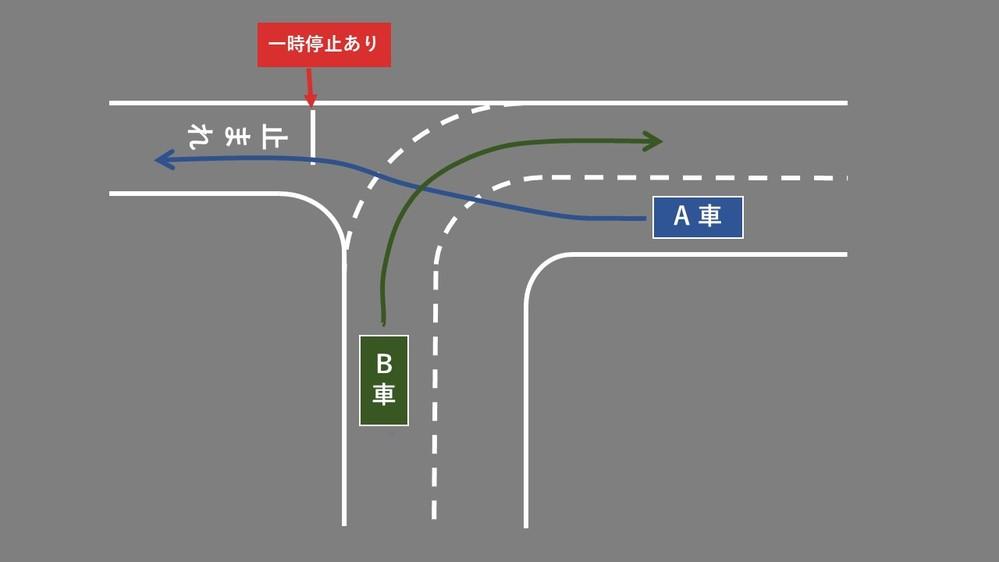 優先道路を道なりに右折する車と、優先道路から脇道へ直進する車、どちらが優先か教えて下さい。 画像の様な道路があります。 私は、センターラインが続いているB車が優先だと思うのですが、A車は直進車が優先だと言わんばかりに突っ切ってきます。 もちろん譲り合いの精神が大切だとは思いますが、ぶつかりそうになった時にA車の運転手に睨まれるとイラっときます・・・。 この場合、どちらが優先なのでしょうか。 教えてください。宜しくお願いします。