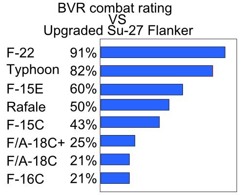 下の画像みたいに戦闘機同士の戦闘の勝率を出すサイトがあったと思うんですが、思い出せません。誰か教えてください。 https://ja.wikipedia.org/wiki/第4世代ジェット戦闘機#/media/ファイル:BVR_combat_rating_against_Upgraded_Su-27_Flanker_(Core).PNG