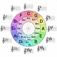 (コイン250枚) 五度圏について写真の中のF♯、G♭の箇所ですがシャープが6個付くとなっています。F♯のキーを見てもついてる ♯ or ♭ の数は6個ではありません。これはどうなっているのでしょうか?