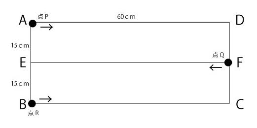 小学生の算数の問題です。答えが理解できないので解説をお願いします。 ①の答えは40㎝、②の答えは8秒と書いてあるのですが、①の答えはわかるのですが、②の答えがどうしても8秒にはなりません。 <問題> 図のような長方形ABCDの辺AB,CD上にそれぞれ点E,Fがあり、直線EFは辺AD と平行です。 点P、Q、Rはそれぞれ点A、F、Bを同時に動き始め、 点Pは辺AD上を毎秒1㎝の速さでAからDまで動き、 点Qは直線EF上をF→E→F→Eと、1往復したあとさらにEまで動き、 点Rは辺BC上をB→C→Bと1往復しました。 3点P,Q,Rはそれぞれ一定の速さで動き、動き終わるまでにかかった時間は同じでした。 ①点Qが直線EFを上をF→E→Fと1往復してFに着いたとき、BRの長さは何㎝でしょうか? ②その後、3点P、Q、Rがはじめて1直線上にならぶのは、点Qが1往復してから何秒後でしょうか? よろしくお願いいたします。