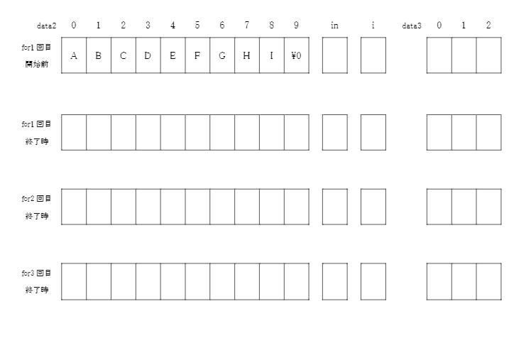 """アルゴリズム プログラムの配列についての質問です。 #include <stdio.h> int main(void){ int in; char data2[10]={'A','B','C','D','E','F','G','H','I','\0'}; char data3[3]; int i,w; printf(""""数値入力->""""); scanf(""""%d"""",&in); for (i=0; i<3; i++){ data3[i]=data2[i+in]; } for (i=0; i<9; i++){ if (data2[i+in]!='\0'){ data2[i+in]=data2[i+in+3]; } } w=0; for (i=6; i<9; i++){ data2[i]=data3[w]; w++; } for (i=0; i<10; i++){ printf(""""%c"""",data2[i]); } for (i=0; i<3; i++){ printf(""""%c"""",data3[i]); } return 0; } 実行結果例:入力…1 AEFGHIBCD BCD 上記にようなプログラムを組んだのですが、 ①2つ目と3つ目のfor文は、言葉にするとどういう動きをしているのしょうか。「iが0から9まで、毎回1増やしながら繰り返して~~」みたいな感じに続けて書いて頂けると助かります。言葉で説明となるとどう書けばいいのか分からないです。 ②添付した画像のfor文終了時のそれぞれの文字の位置は分かるのですが、inとiの数はそれぞれどのようになりますか。 この2つの質問を答えて頂きたいです。説明が分かりづらいかもですが、宜しくお願い致します。"""