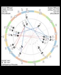 ホロスコープに詳しい方。 二人の相性はどうでしょうか?  外円が私、内円が相手です。  よろしくお願いします、、、