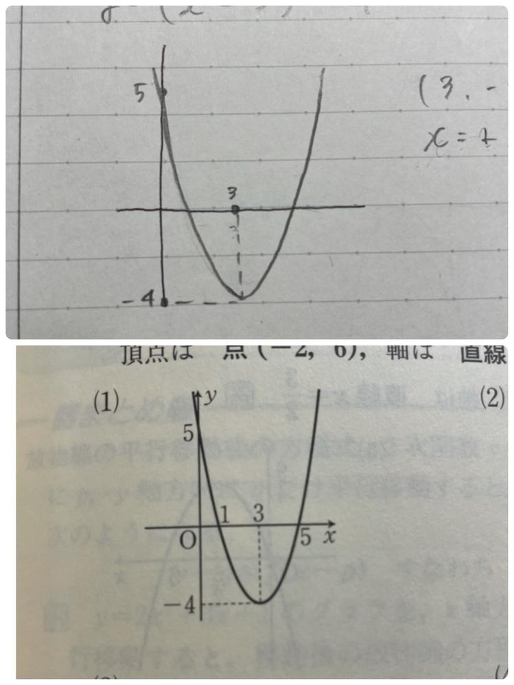 二次関数のグラフについて。 上の画像が私が描いたグラフなのですが、答えと少し違うのがわかると思います。 x軸の1と5はどこから出てきたのですか? またその2つをグラフに入れないと点はもらえませんか? ちなみに式は y=(x-3)2乗-4です。 ※2乗の表し方がわかりませんでした。 (x-3)の2乗ということです。 どなたかわかる方よろしくお願いします。