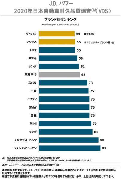 ベンツやBMとか外国車は相変わらずいつも品質悪すぎですが、やっぱりどうやっても日本製の品質に遠く及ばないのは何故ですか?