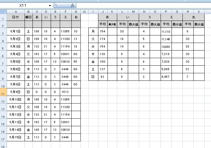 """エクセルでの条件付き最大値を求めたいです A列には日付で毎月変わります。 B列には曜日がでます。 C列~G列にはアイテム名がありそれぞれ日々数値が入力されます。 J列~S列にアイテムの曜日ごとの平均値と最大値を返したいです。 平均値にはJ3セルに =SUMIF($B$3:$G$17,$I3,C$3:C$17)/COUNTIF($B$3:$B$17,$I3) と入れて何とか平均値が出るようにできたのですが K3セルに""""あ""""の月曜日の最大値を出したいのですがうまくいきません。 DMAXが理解できずに行き詰っています。 """"あ""""~""""お""""までの曜日ごとの最大値を求める 式を教えて頂きたいです。"""
