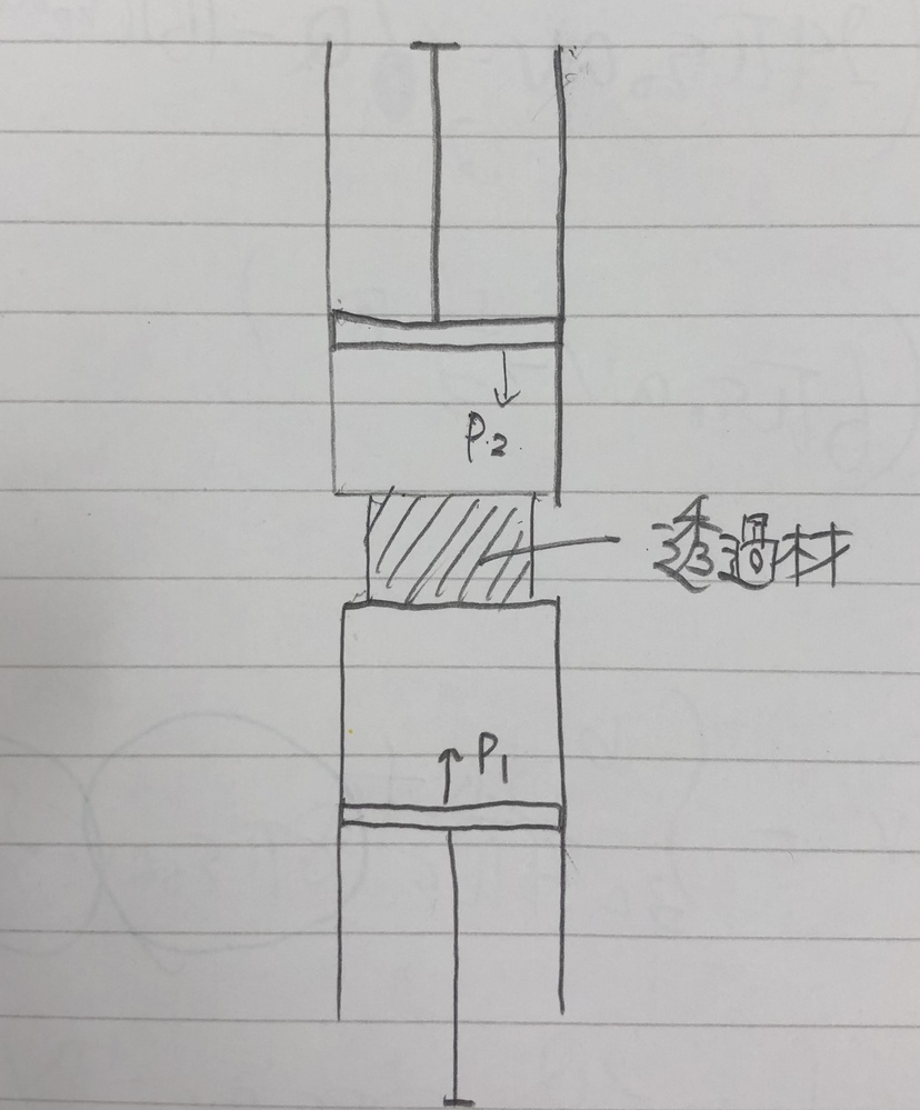 熱力学の問題です。 図のように断熱壁で囲まれたシリンダー内の気体について考える。 このシリンダーの中央部には透過材が詰められており、そのすぐ下に仕切り版が挿入されている。はじめ全ての気体は下部のシリンダー内にあり、圧力P1、体積V1となるように下部のピストンに外部から一定の力が加えられている。その後仕切り版を取り除くと気体は透過材を通って上部のシリンダーに移動する。気体の移動する全過程において上部および下部のシリンダー内の気体の圧力はそれぞれP2、P1に保たれるように2つのピストンに力が加えられているとする。初期状態における下部のシリンダー内の気体の絶対温度をT1、内部エネルギーをU1とし、下部のピストンを最後まで押し上げたときのシリンダー上部の気体の体積をV2、温度をT2、内部エネルギーをU2とする。 (1)V2を求めよ。 (2)この気体が理想気体であるとき、T2を求めよ。 この問題が分かりません。わかる方解答お願いします。