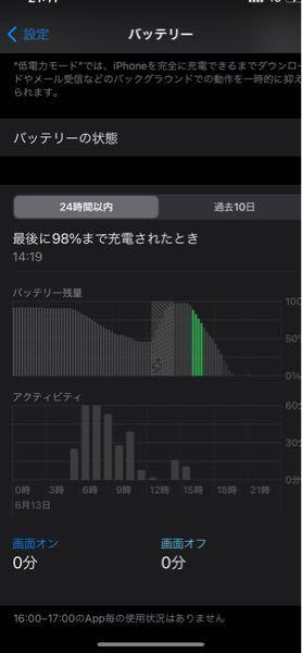 iPhoneについて、98%まで充電したはずなのに、次に使った時には電源が切れていました。使ってもいないのにここまで減るのはおかしく無いですか? iphone12proで去年の12月に購入しました。