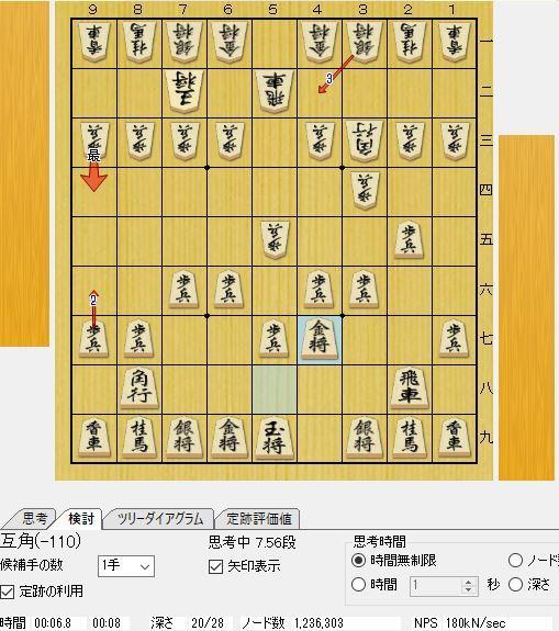 中飛車はこれで終わり。という動画を見ていると 金を3段目に上げる戦法が有力のようで、さらにこいなぎ流右玉で ほっしーさん、こいなぎさんが同じ形の動画をアップされているのですが、 形作りの段階でもさっぱり何が良いのかわかりません。 棋譜検索で見てもプロ、女流棋士で同じ用に金を上げて、右玉の形はあまり見ません 。これって持ち時間が短い場合だけ有力な手なのですか? 評価値で見てもそれほど差がていることもなく、どういうところが良いのでしょうか? 31手目までの形ですが、評価値は互角です。 ▲2六歩 △3四歩 ▲7六歩 △5四歩 ▲2五歩 △5二飛 ▲5八金右 △6二玉 ▲4六歩 △7二玉 ▲6六歩 △3三角 ▲3六歩 △5五歩 ▲4七金 △4二銀 ▲3八銀 △5三銀 ▲6八銀 △5四銀 ▲6七銀 △5一飛 ▲4八玉 △4四歩 ▲3七桂 △3二金 ▲2九飛 △6二金 ▲5八金 △1四歩 ▲7七角