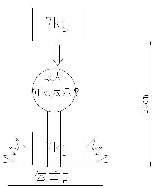 図の様に、重量7kgの物体の30cm下に 体重計を設置して、物体を自由落下させました。 その時、体重計の針は(瞬間的に)最大何kgをさしますか? もしも、体重計に触れた物体の面積が関係するのであれば 物体は30cmx20cmとして、瞬時に(傾き無く)体重計に 落下するものとします。 (考え方として、体重計が無くても構いません。 物体に30cmの紐を付けて自由落下させた際に、 紐が伸びきった状態では、最大何kgの重量がかかっているのでしょうか? 尚、下記の様な計算するサイトは知ってます。 知りたいのは、「最大何kg」を指すかという事です。 https://keisan.casio.jp/exec/system/1270718867 (結果) 下エネルギー E 20.593965 J = 5.7205458333333E-6 kWh 落下速度 v 2.4256937152081 m/s