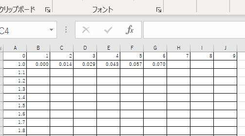 Excelのプログラムについて質問です。 ◇2の底とする対数 (横の計算)log₂[1.00] =0.000,log₂[1.01] =0.014,log₂[1.02] =0.029 (縦の計算)log₂[1.10] =0.138,log₂[1.11] =0.151,log₂[1.12] =0.163 例[1.00]の中は、縦[1.0]と横[0]で[1.00]となる。(写真の添付) このようなプログラムはどのように作ったらよいのでしょうか? よろしくお願いします。