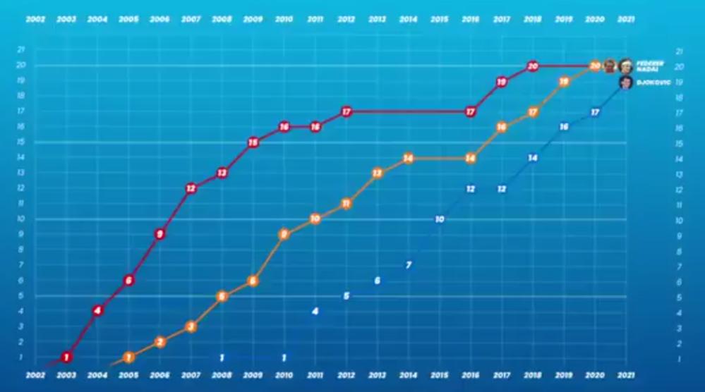 ①フェデラー2010年、29才でGS16勝到達。そこから10年で4勝しか上積み出来てません。これは怪我やジョコの台頭があったとは言えかつての支配力を考えればかなり意外でしたよね?30代で勝てていない。 ジョコだって30から~現在の34才まで未だに強い訳ですし。 ②ジョコビッチはマーガレットコートスミス超えのGS25勝行けると思いますか? 2年前のフェデラー37才で全英決勝進出した力を考えると、同じ年齢になるまでジョコはあと3年半くらいの時間(GS14大会分)が残されてます。