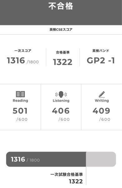 英検準2級を受けたのですが、合格基準が1322で僕は1316で不合格でした。惜しくてとても悔しいのですが、あと8ってどれくらいですか?