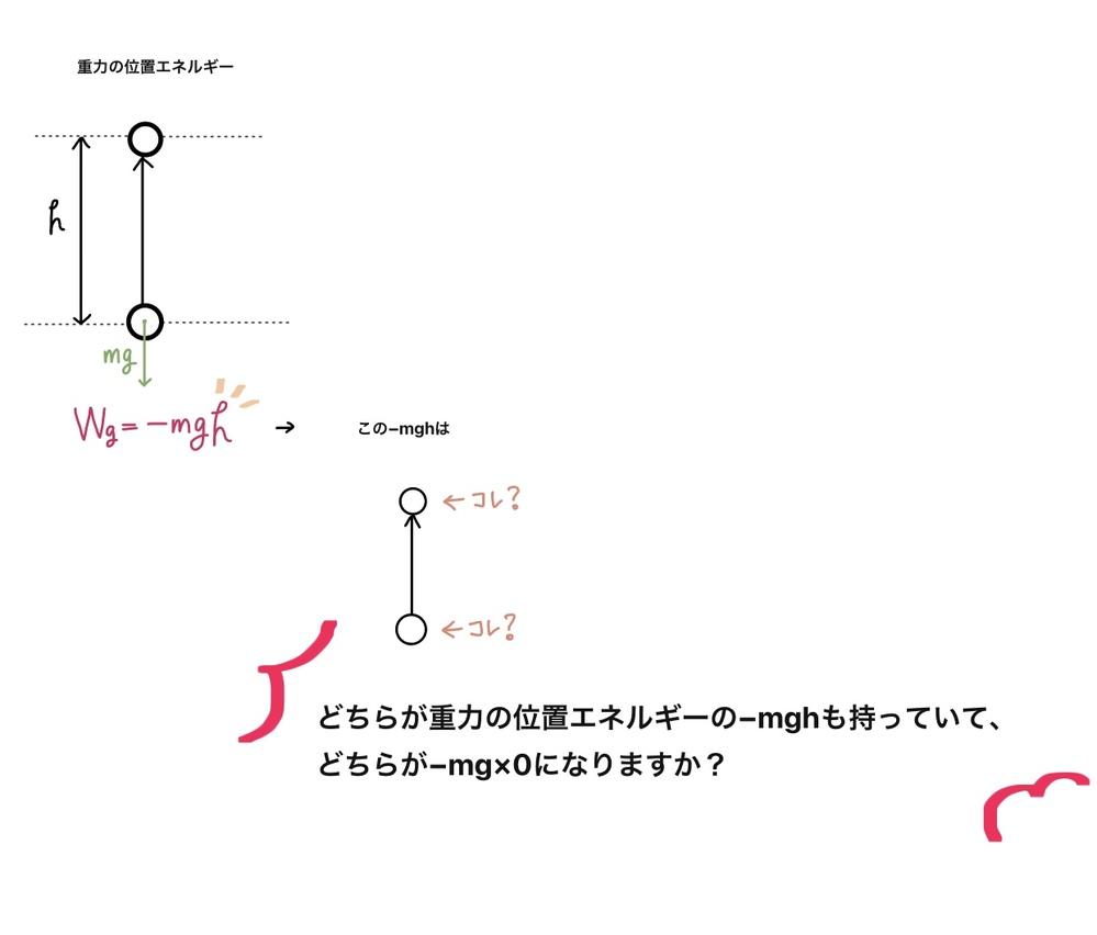 物理基礎について質問です 画像を見て、答えてください お願いします