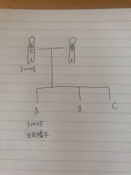 こちらはどのような計算をすればいいですか? 遺産に対しての相続計算です。