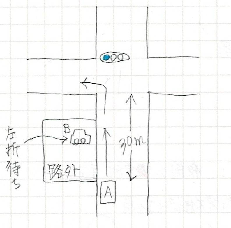 危険予測の質問です。図のように自車Aは信号交差点を左折しようとしていますが、ファミレス駐車場(路外施設)に左折待ち車両Bがいます。 どんなことに気を付け、どのように運転したらよいでしょうか。