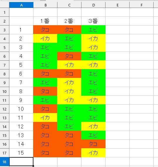 LibreOffice Calc を使っています。 例えば、セルにタコと入れば、赤色になり、イカと入れば黄色とか エビなら緑色とかって感じで、セルのテキスト文字、または数字によって 自動でセルの地色を塗りつぶすことっては、できるでしょうか? ご存知のかた、いらっしゃいましたら、ご面倒をおかけしますが よろしくお願いいたします。