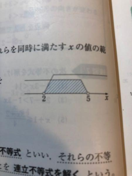 数学I 一時不等式でこういう図を書く問題はテストに出てきますか?