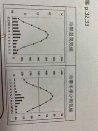 右の雨温図の横線には何の意味があるのですか?それとも制作者側のミスでしょうか?