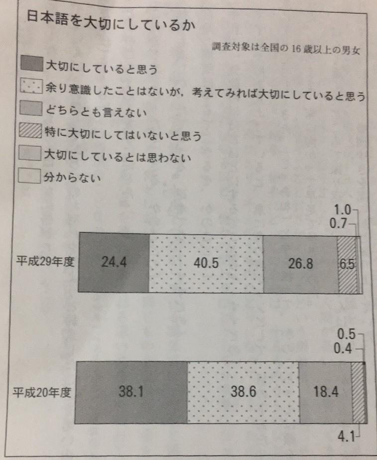 条件作文の採点をお願いします。(厳しく) <問題> このグラフからわかることや考えたことを一マス目から作文しなさい。 <自分の書いた文章> グラフから、大切にしていると思うという人が減り、特に大切にしてはいないと思うという人が増えたことが分かる。以前、友達から日本語は漢字を覚えなければいけないからきらいと言われたことがある。僕は漢字やひらがなの組み合わせで、いろいろな伝わり方や表現ができるからいいと思う。