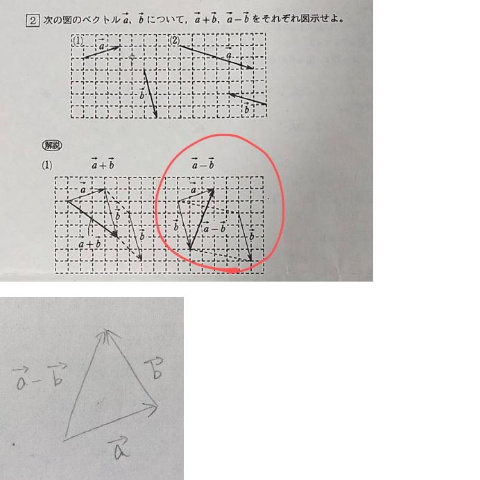 【数B/ベクトル】 この問題(赤丸)の解説をお願いしたいです!! なんでこうなるんですか? ーbならbは逆向きになって 一番下の画像のようになると思うのですが、、 あと、なぜaのスタート地点から bが始まっているのですか?