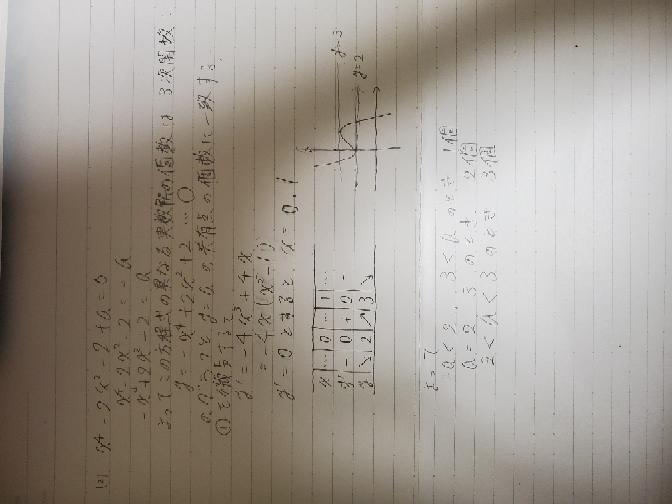 数Ⅱ微分の質問です。 これはあっていますか? 問題 aは定数とする。次の方程式の異なる実数解の個数を調べよ。 (2)x^4−2x^2−2+a=0