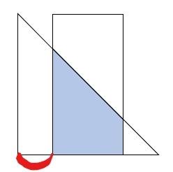 算数で質問です。 直角をはさむ2辺が6cmの直角二等辺三角形と、底辺3cmで高さが6cmの長方形が重なった部分(青い部分)の面積が、 直角二等辺三角形の半分になるとき、赤く印をつけた部分の長さは何cmになるか? 鶴亀算みたいに解きましたが、図形的にスマートに解けませんか?