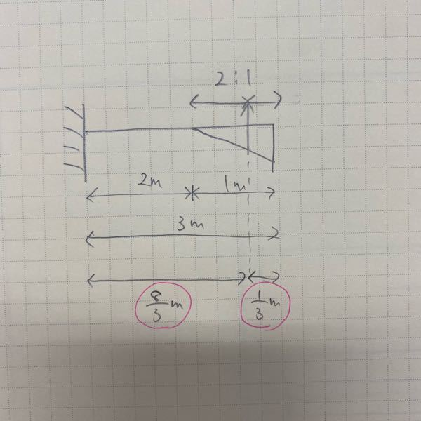 ピンクで丸ついてる部分について質問です。なんでここは8/3mと1/3mになったんですか??おしえてください!