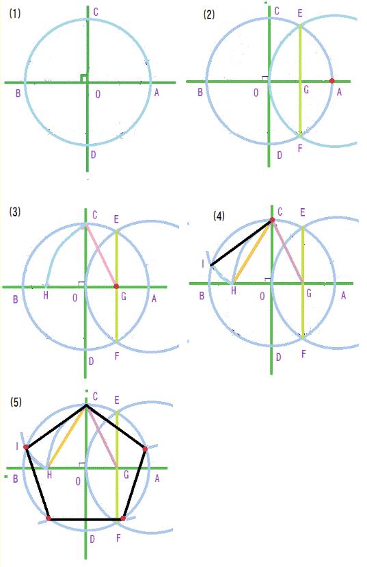 美術の正五角形の作図について。 使っていいものはコンパスと直定規で、下の画像のような描き方をしなければなりません。 そこでなのですが、一番初めの直角(90度)の線ってどうやって書いてるんですか?
