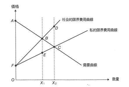 パワーポイントでこのようなグラフはどうやって作るのでしょうか? 直線の追加方法や線の傾きの変え方も教えていただきたいです。 よろしくお願いします。