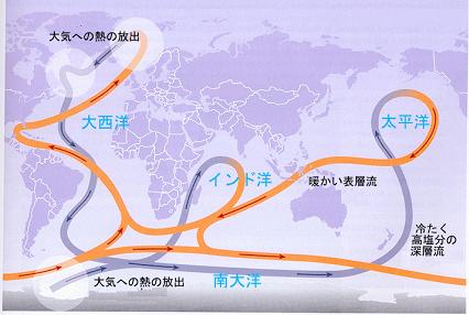 「大気への熱の放出(○で囲まれた所)」北太西洋で海水が沈み込むとき、凸の所、西南大洋で海水が沸き上がるとき熱が発生する理由は何ですか。 また、西南大洋で沸き上がるのはどこからの沈み込みによるものですか。