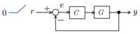 制御工学の関する質問です。 下の図のような制御系で参照信号としてランプ信号を加えたときに定常偏差を0にするための条件の求め方を教えていただきたいです。よろしくお願いいたします。