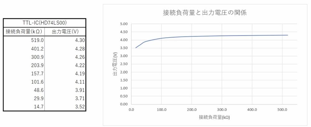この図から、出力端子に接続する負荷の抵抗が小さくなるほど出力電圧は小さくなるが、なぜこのようなことが起こるか。 という問題なんですが、それの答えを オームの法則より負荷抵抗と出力電圧の関係は比例しているから と回答したら説明が足りないと指摘されました。ほかに的確な理由があれば、どなたか教えていただけませんか?