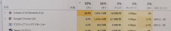 Cubaseで作成した音楽をwavとして書き出す速度を早めるために、PCのマザーボードとCPUを最新の物に交換したのですが、あまり速度が変わりませんでした。 タスクマネージャーを確認してcpuが...