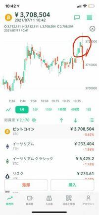 ビットコイン利確について質問です! 2000円分のビットコインを購入しこのグラフの上昇した所でビットコインを売っても1700円とかなのですが同やったら利益が出ますか??