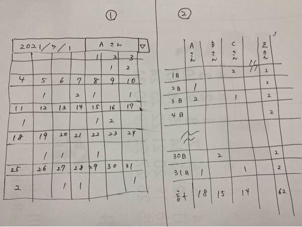 大至急お願いします。 Excelについてです。 例えば、 「シート①のカレンダーに使用した部品の数(日付の下の数値)を手入力し、シート②の集計表に転記する」 とした場合、どのような式を使えばいいのでしょうか。 条件 ・シート①と②の日付形式は同じ ・シート①の空欄は、シート②に0ではなく空欄で表示させたい 大変わかりにくいと思いますが、お願いします。