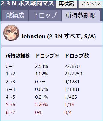 艦これ 2-3 ジョンストンドロップ率 例のサイトを見ていると、ドロップ率 0→1 2.53% 22/870 1→2 1.02% 23/2259 2→3 0.7% 9/1281 3→4 0.07% 1/1481 4→5 0.21% 1/485 5→6 5.26% 1/19 6→7 0% 0/4 上記は、4隻掘った人が1人いて その人が5人目と6人目掘って、現在7人目を4回掘っているという 認識であってますか? とりあえず、5隻目チャレンジ本日より開始します。 (いらんやろう というのは置いておいて)