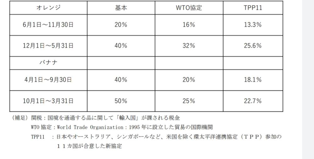 経済学の授業でこんな問題が出たんですけど全く分かりません。どなたか詳しく教えて頂けないでしょうか。よろしくお願いします。先生は正解を求めているわけではないそうです。 この表は輸入品に対する関税率...