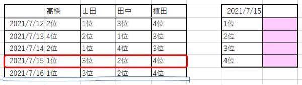 Excel関数について確認させてください。 下図のように関数で本日の日付(2021/7/15)を検索してそこの行から1位、2位、3位、4位を検索して 1位から4位まで順に下図のようにピンク色で塗布したセルに記入する関数がありましたらご教授くださいm(__)m この場合だと1位=高橋、2位=田中、3位山田、4位=植田になります。