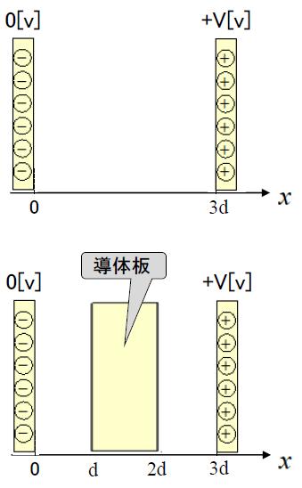 電磁気学の問題について質問です。 (1)平行板間が真空の場合 画像の上の図の様に、距離3d 離れた2枚の平行板間に電圧がかかっている。左板が0[v]で右板がV[v]である。電位変動の図を描きなさい。 (2)一部に導体板が挿入された場合、画像の下の図の様に、距離3d 離れた2枚の平 行板に、厚さd の導体版を挿入した。(1)と同様に、左板が0[v]で右板がV[v]である。この時に電位変動の図を描きなさい。 と言う問題がよく分かりません。 回答お願いします。