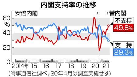 菅内閣の支持率が前回の37%から29%と一気に落ちましたね。 菅も可哀想にw ですが、何故まだ30%近い人が支持してるのか不思議で仕方ありません。