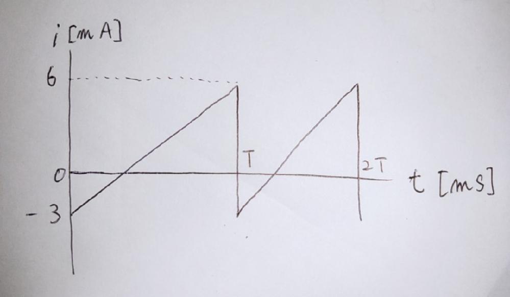 この電流波形の平均値の求め方を教えてください。